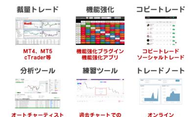 海外FX取引ツール解説。海外FXで稼ぐために使うべきツールまとめ。MT4・MT5・cTrader・オートチャーティスト等