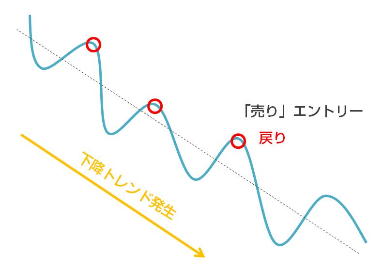 ストキャスティクスのゴールデンクロス・デッドクロスの順張りトレードの特徴