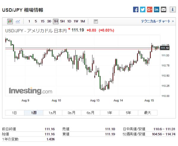 米ドル/日本円:過去1週間チャート