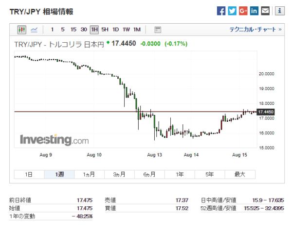 トルコリラ/日本円:過去1週間チャート