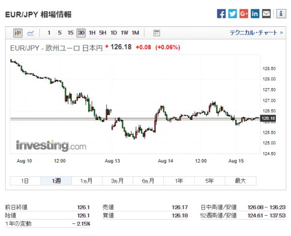 ユーロ/日本円:過去1週間チャート