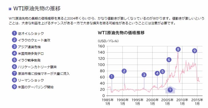 WTI原油とは
