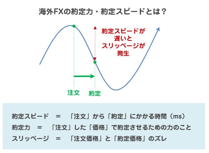 海外FXの約定力・約定スピードとは?