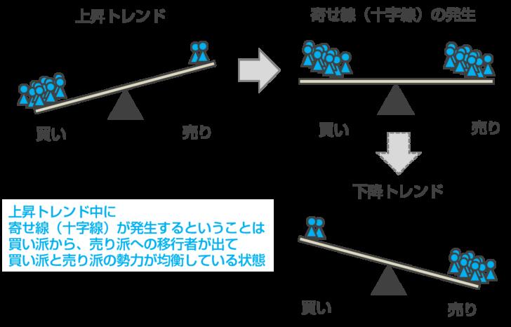 「寄せ線(十字線)」のトレードへの活用方法