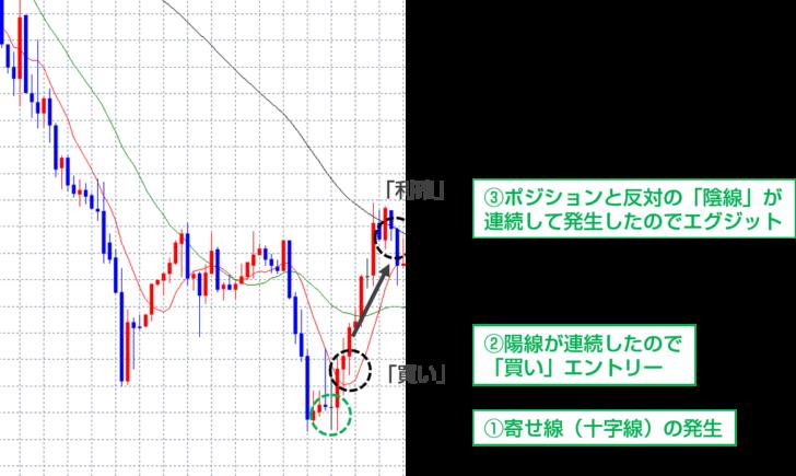 今回のトレード手法での「寄せ線(十字線)」の使い方